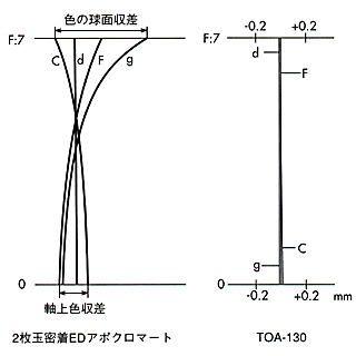 TOA-130球面収差の比較