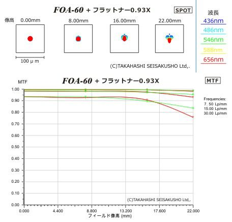 FOA-60鏡筒_フラットナースポット